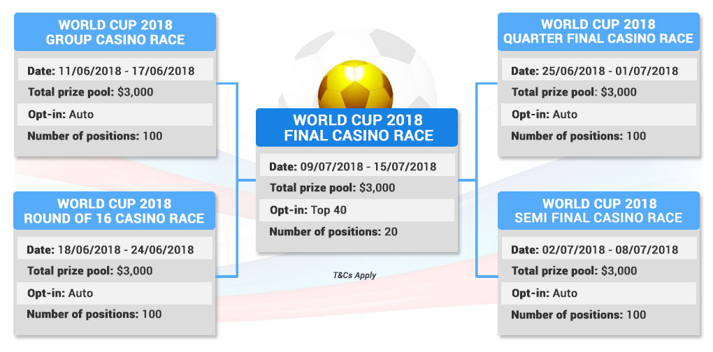World Cup 2018 Casino Race – The Soccer Mania is here 2